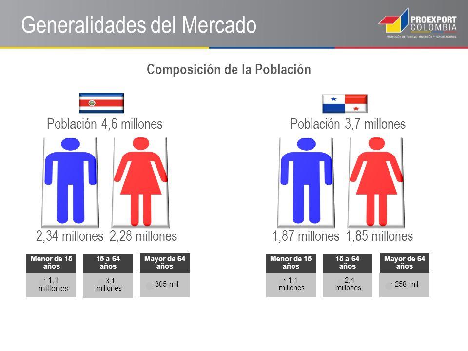 2,34 millones2,28 millones Población 4,6 millonesPoblación 3,7 millones 1,85 millones1,87 millones Generalidades del Mercado Menor de 15 años 1,1 mill
