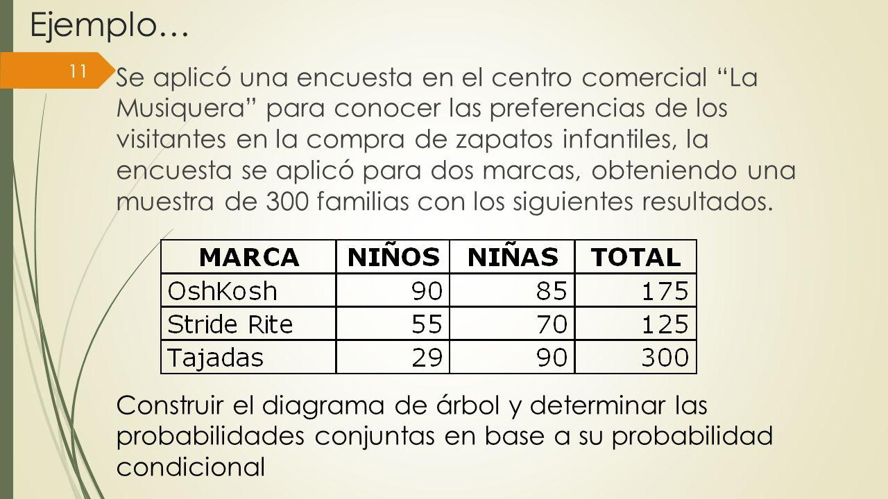 Ejemplo… 11 Se aplicó una encuesta en el centro comercial La Musiquera para conocer las preferencias de los visitantes en la compra de zapatos infanti