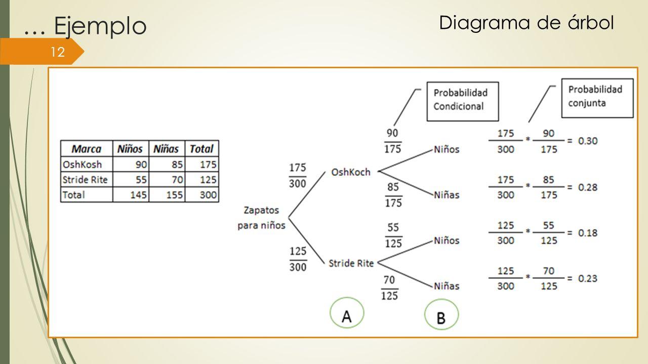 … Ejemplo 12 Diagrama de árbol