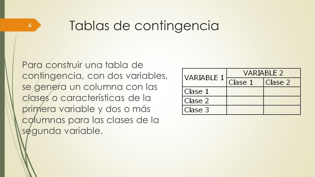Tablas de contingencia Para construir una tabla de contingencia, con dos variables, se genera un columna con las clases o características de la primer