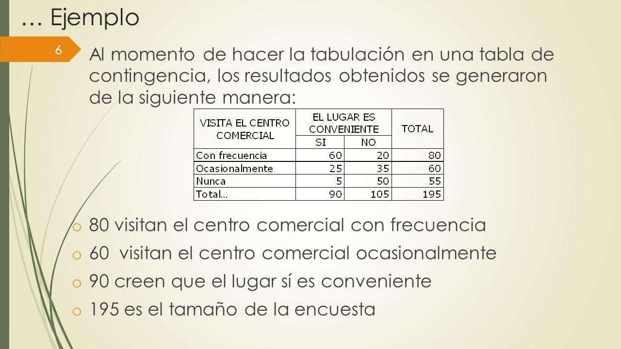 … Ejemplo 6 Al momento de hacer la tabulación en una tabla de contingencia, los resultados obtenidos se generaron de la siguiente manera: o 80 visitan