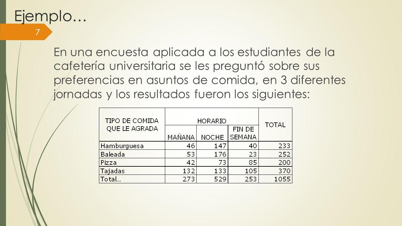 Ejemplo… En una encuesta aplicada a los estudiantes de la cafetería universitaria se les preguntó sobre sus preferencias en asuntos de comida, en 3 di