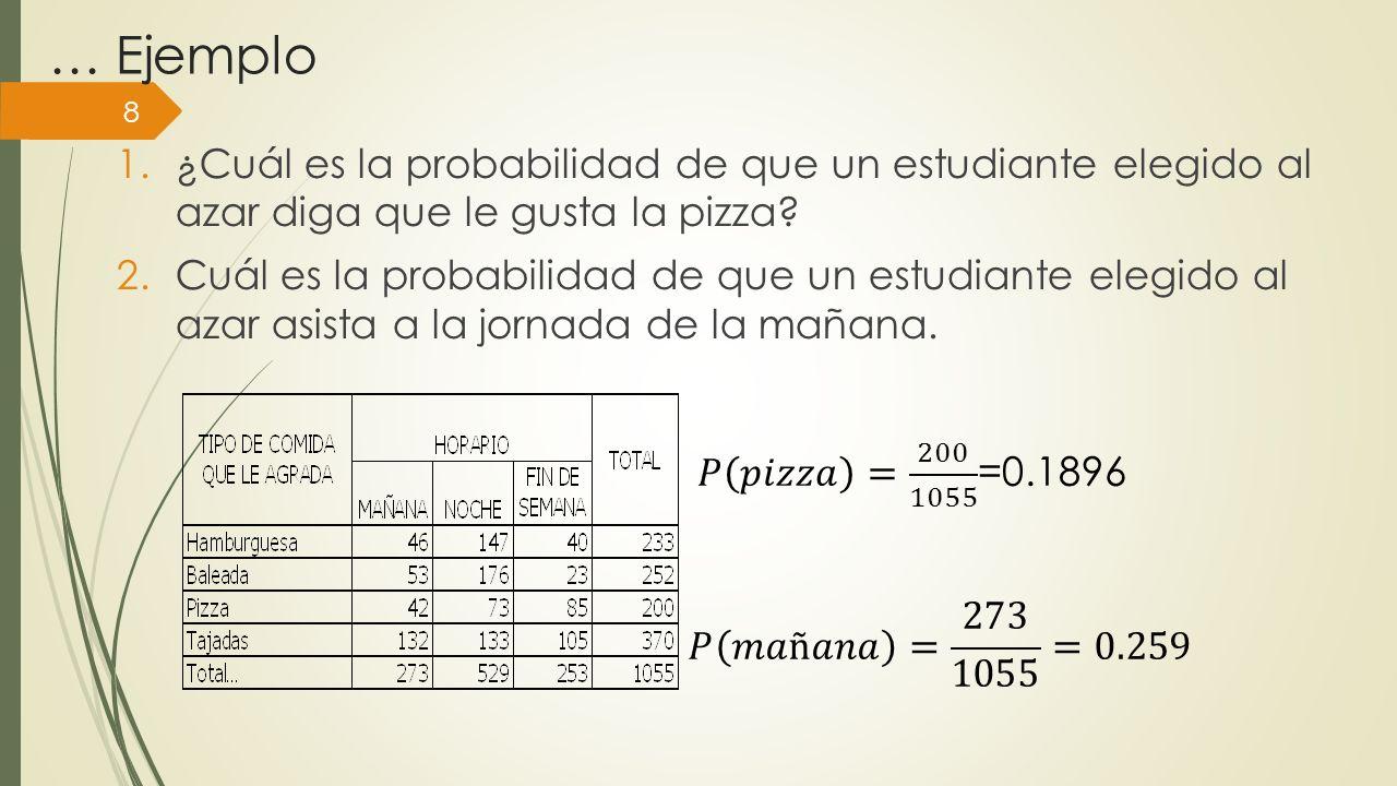 … Ejemplo 1.¿Cuál es la probabilidad de que un estudiante elegido al azar diga que le gusta la pizza? 2.Cuál es la probabilidad de que un estudiante e