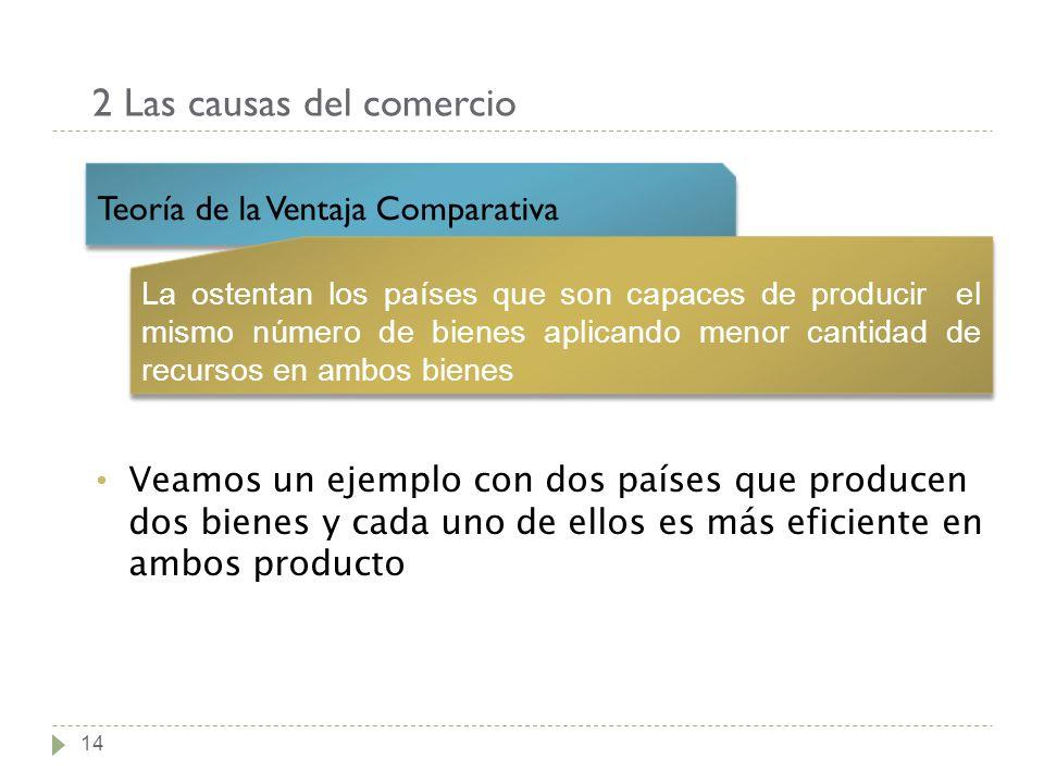 2 Las causas del comercio 14 Teoría de la Ventaja Comparativa La ostentan los países que son capaces de producir el mismo número de bienes aplicando m