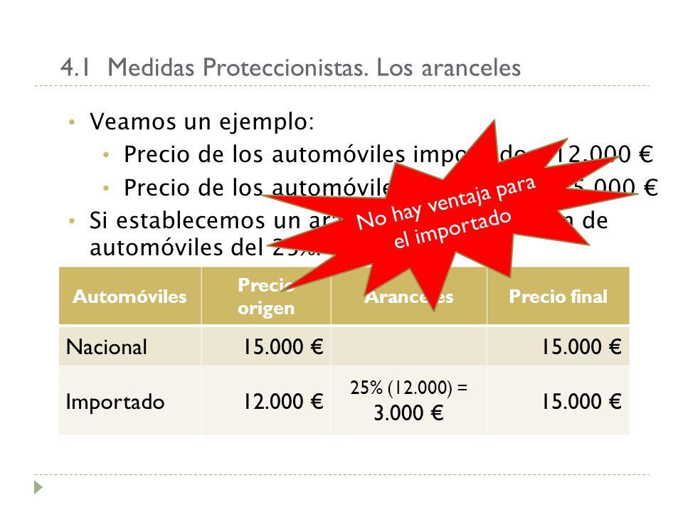 4.1 Medidas Proteccionistas. Los aranceles Veamos un ejemplo: Precio de los automóviles importados: 12.000 Precio de los automóviles nacionales : 15.0