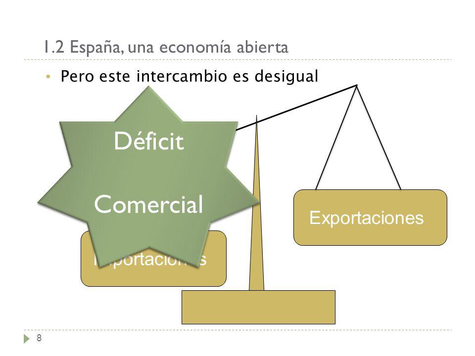 1.2 España, una economía abierta 8 Pero este intercambio es desigual Exportaciones Importaciones Déficit Comercial Déficit Comercial