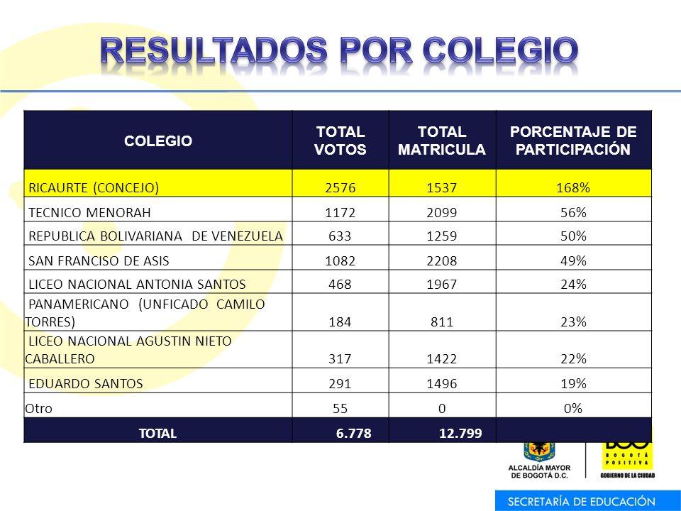 COLEGIO TOTAL VOTOS TOTAL MATRICULA PORCENTAJE DE PARTICIPACIÓN RICAURTE (CONCEJO)25761537168% TECNICO MENORAH1172209956% REPUBLICA BOLIVARIANA DE VEN