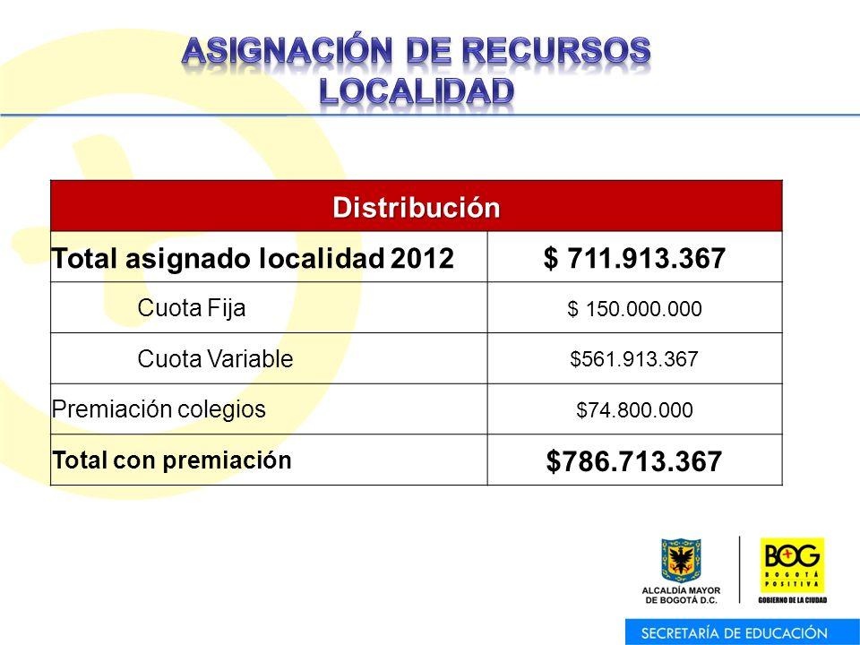 Oficina Asesora de Planeación – Equipo de Trabajo de Programas y ProyectosDistribución Total asignado localidad 2012$ 711.913.367 Cuota Fija $ 150.000