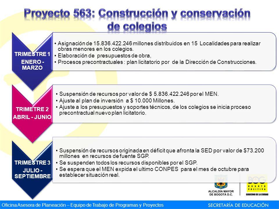 TRIMESTRE 1 ENERO - MARZO Asignación de 15.836.422.246 millones distribuidos en 15 Localidades para realizar obras menores en los colegios. Elaboració