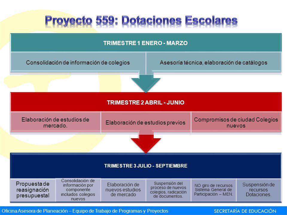 Oficina Asesora de Planeación – Equipo de Trabajo de Programas y Proyectos TRIMESTRE 3 JULIO - SEPTIEMBRE Propuesta de reasignación presupuestal Conso