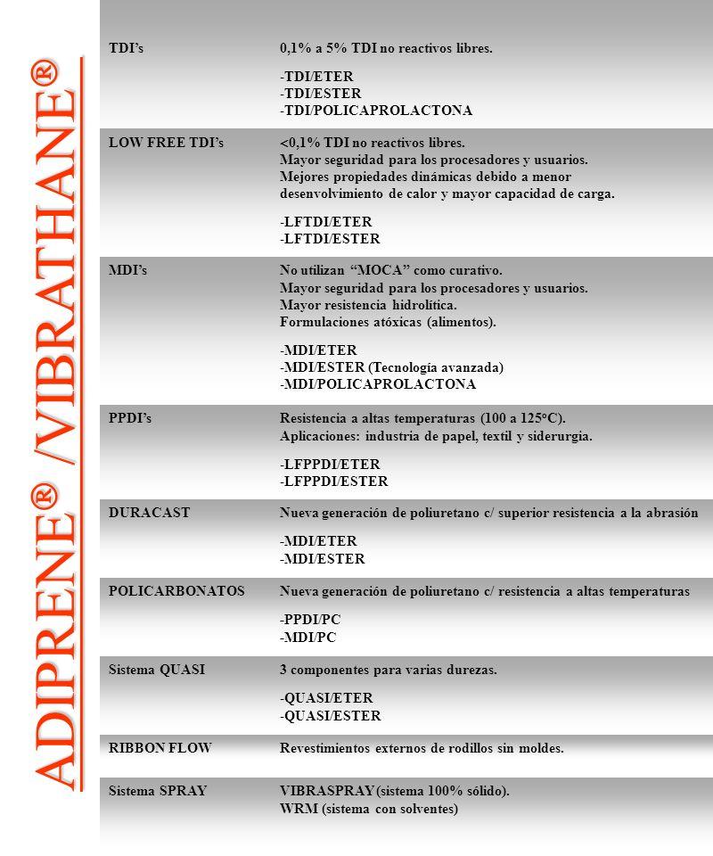 CARACTERÍSTICAS PRINCIPALES EXCEPCIONAL RESISTENCIA A LA ABRASIÓN ELEVADA RESISTENCIA AL CORTE EXCEPCIONAL RESISTENCIA A LA TRACCIÓN Y AL DESGARRO ALTA CAPACIDAD DE ABSORCIÓN DE CHOQUES ALTA CAPACIDAD PARA SOPORTAR CARGAS AMPLIA GAMA DE DUREZAS