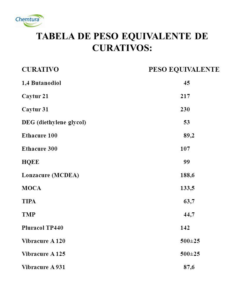 EJEMPLO 1: Pré-polímero Vibrathane B-602 curado con MOCA P.E: 133,5 (indicado en la Tabla de Peso Equivalente del Curativo) %NCO:3,11 (indicado en el balde) R.E.: 100% (indicado en la literatura) PPC de MOCA = 133,5 x 3,11 x 100 = 9,88 partes 4202 Resultado: para cada 100 gramos de Vibrathane B-602 usar 9,88 gramos de MOCA EJEMPLO 2: Pré-polímero Vibrathane B-602 curado con Ethacure 300 P.E: 107 (indicado en la Tabla de Peso Equivalente del Curativo) %NCO: 3,11 (indicado en el balde) R.E.: 100% (indicado en la literatura) PPC de Ethacure 300= 107 x 3,11 x 100 = 7,92 partes 4202 Resultado: para cada 100 gramos de Vibrathane B-602 usar 7,92 gramos de Ethacure 300