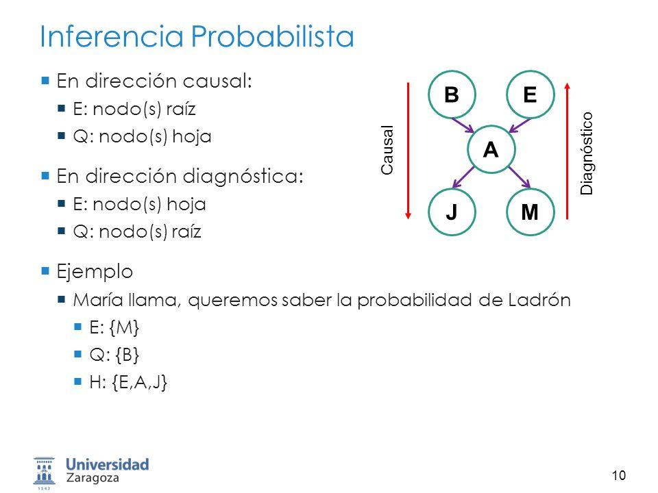 11 Inferencia por Enumeración Con tiempo ilimitado, la inferencia en RB es fácil Receta: Ver que probabilidades incondicionales se necesitan para responder a la pregunta Enumerar todas las probabilidades atómicas (para todos los posibles valores de las variables H) Calcular suma de productos Ejemplo: BE A JM