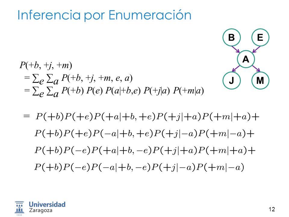 13 Inferencia por Enumeración Optimización: sacar términos de los sumatorios = P(+b) e P(e) a P(a|+b,e) P(+j|a) P(+m|a) ó = P(+b) a P(+j|a) P(+m|a) e P(e) P(a|+b,e) P(+b, +j, +m) = e a P(+b, +j, +m, e, a) = e a P(+b) P(e) P(a|+b,e) P(+j|a) P(+m|a) BE A JM