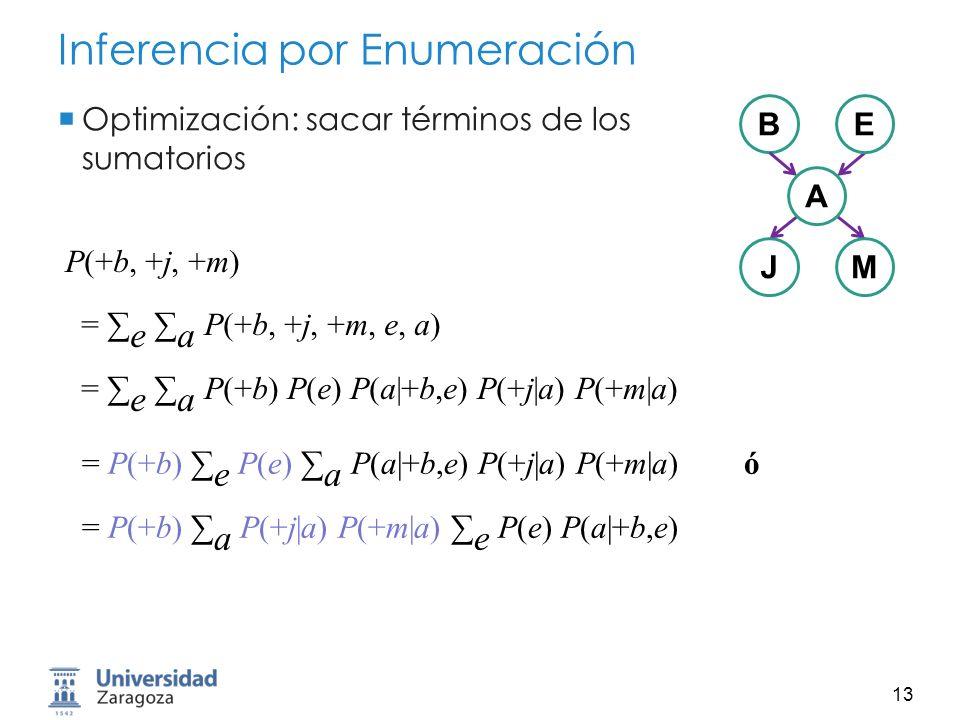 14 Inferencia por Enumeración Problema: Habría que sumar 10 6 términos ¿Como podemos hacer que la inferencia sea tratable?