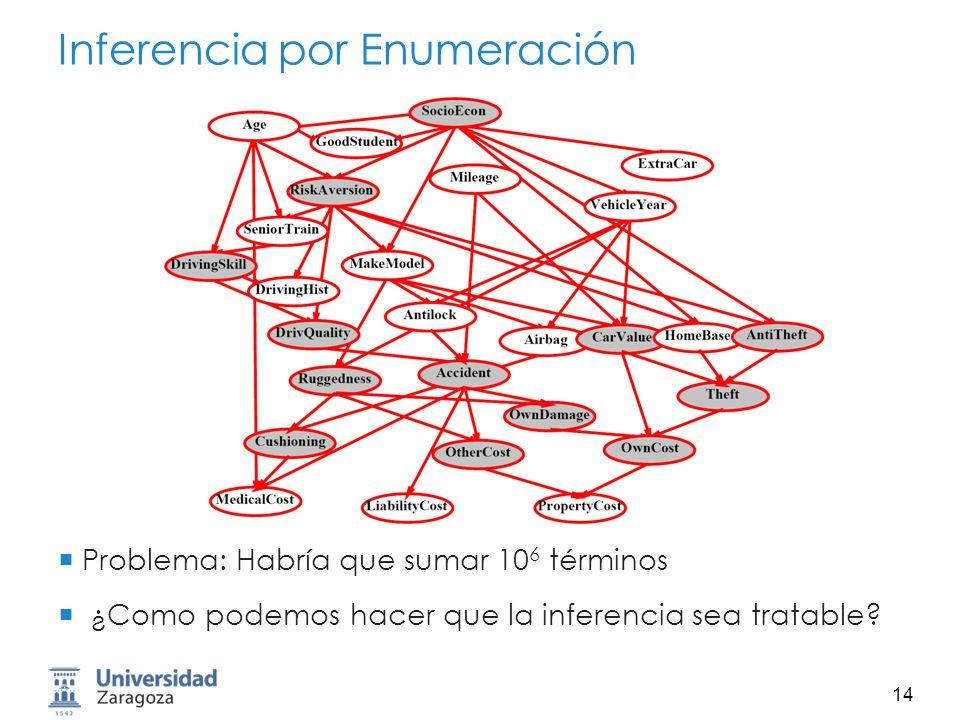15 Eliminación de Variables ¿Por qué es tan lenta la inferencia por enumeración.