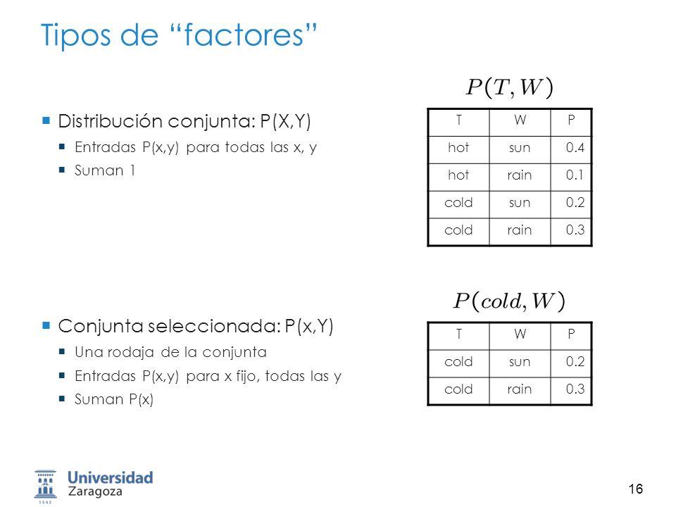 17 Tipos de factores Famila de condicionales: P(X|Y) Valores condicionales múltiples Entradas P(x|y) para todas las x, y Suman |Y| (p.e.