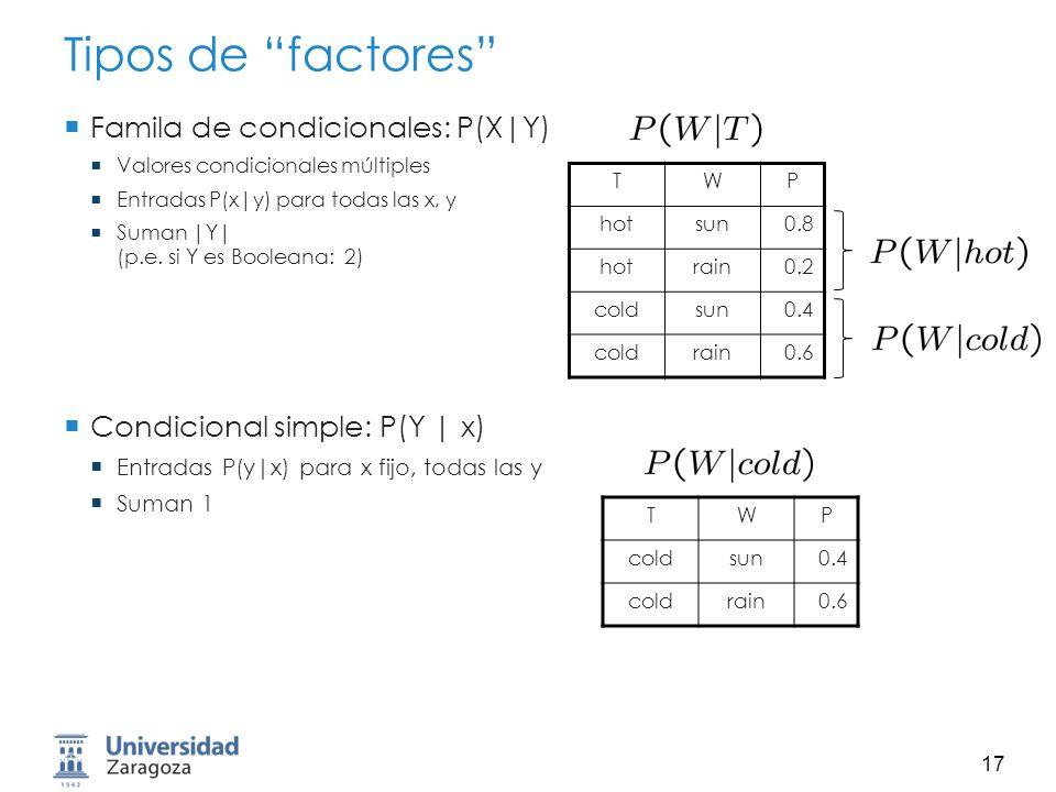 18 Tipos de factores Familia específica: P(y|X) Entradas P(y|x) para y fijo, todas las x Suman … ¿quién sabe.