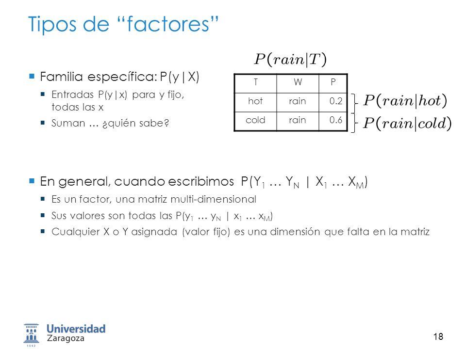 19 Ejemplo: Dominio del Tráfico Variables Aleatorias R: Raining T: Traffic L: Late for class T L R +r0.1 -r0.9 +r+t0.8 +r-t0.2 -r+t0.1 -r-t0.9 +t+l0.3 +t-l0.7 -t+l0.1 -t-l0.9 P (L | T )