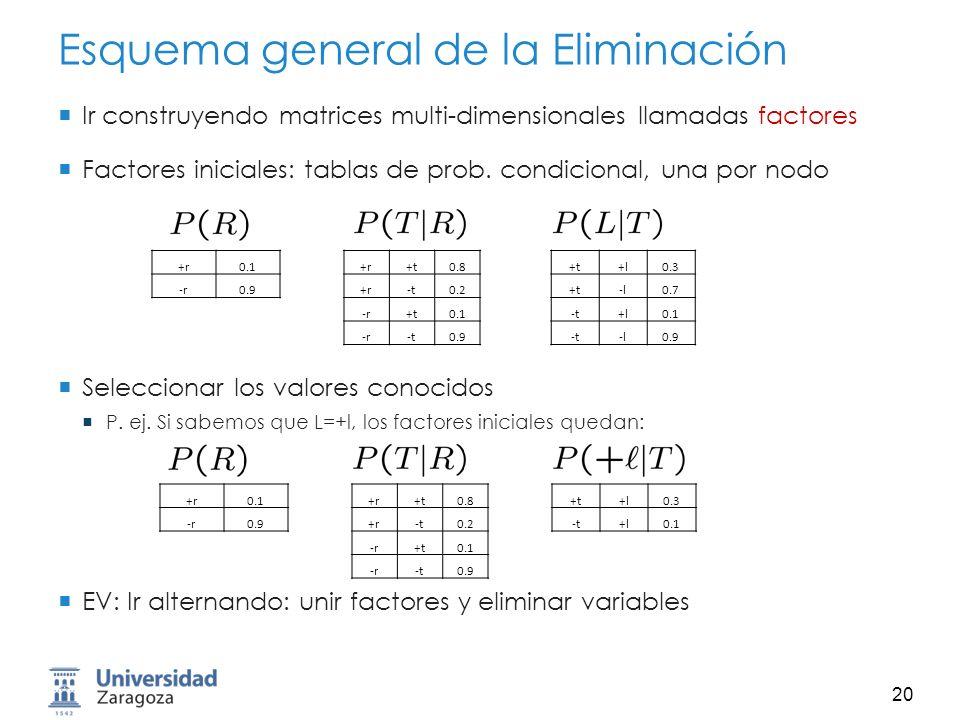 21 Operación 1: Unir Factores Unir factores: Parecido a un join en una base de datos Tomar todos los factores que mencionan la variable a unir Construir un nuevo factor con la unión de todas las variables involucradas Ejemplo: Unión sobre R Para cada entrada: productos punto a punto: +r0.1 -r0.9 +r+t0.8 +r-t0.2 -r+t0.1 -r-t0.9 +r+t0.08 +r-t0.02 -r+t0.09 -r-t0.81 T R R,T