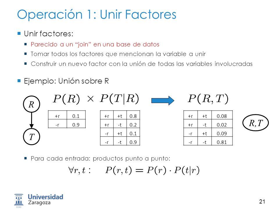 22 Operacióm 2: Eliminar Segunda operación básica: marginalización Tomar un factor, y sumar sobre una variable, para quitarla El factor se reduce de tamaño Es una operación de proyección Ejemplo: +r+t0.08 +r-t0.02 -r+t0.09 -r-t0.81 +t0.17 -t0.83