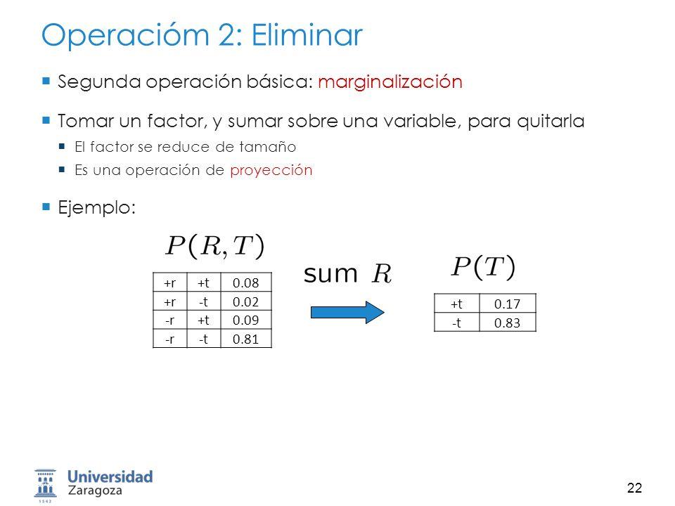 23 Ejemplo: Calcular P(L), paso 1 Sum out R T L +r+t0.08 +r-t0.02 -r+t0.09 -r-t0.81 +t+l0.3 +t-l0.7 -t+l0.1 -t-l0.9 +t0.17 -t0.83 +t+l0.3 +t-l0.7 -t+l0.1 -t-l0.9 T R L +r0.1 -r0.9 +r+t0.8 +r-t0.2 -r+t0.1 -r-t0.9 +t+l0.3 +t-l0.7 -t+l0.1 -t-l0.9 Join R R, T L