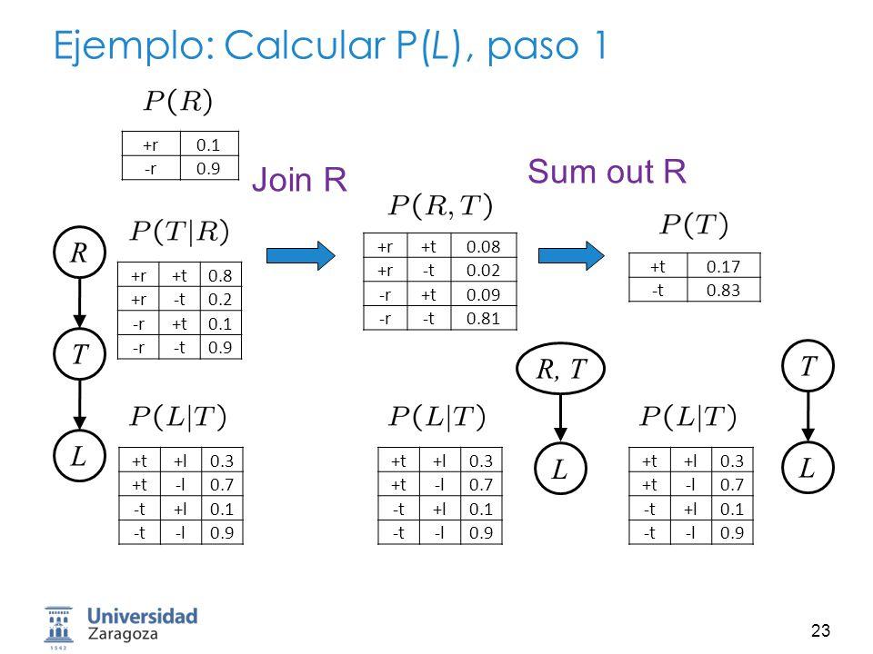 24 Ejemplo: Calcular P(L), paso 2 Join TSum out T T, LL Early marginalización is variable eliminación T L +t0.17 -t0.83 +t+l0.3 +t-l0.7 -t+l0.1 -t-l0.9 +t+l 0.051 +t-l 0.119 -t+l 0.083 -t-l 0.747 +l0.134 -l0.886