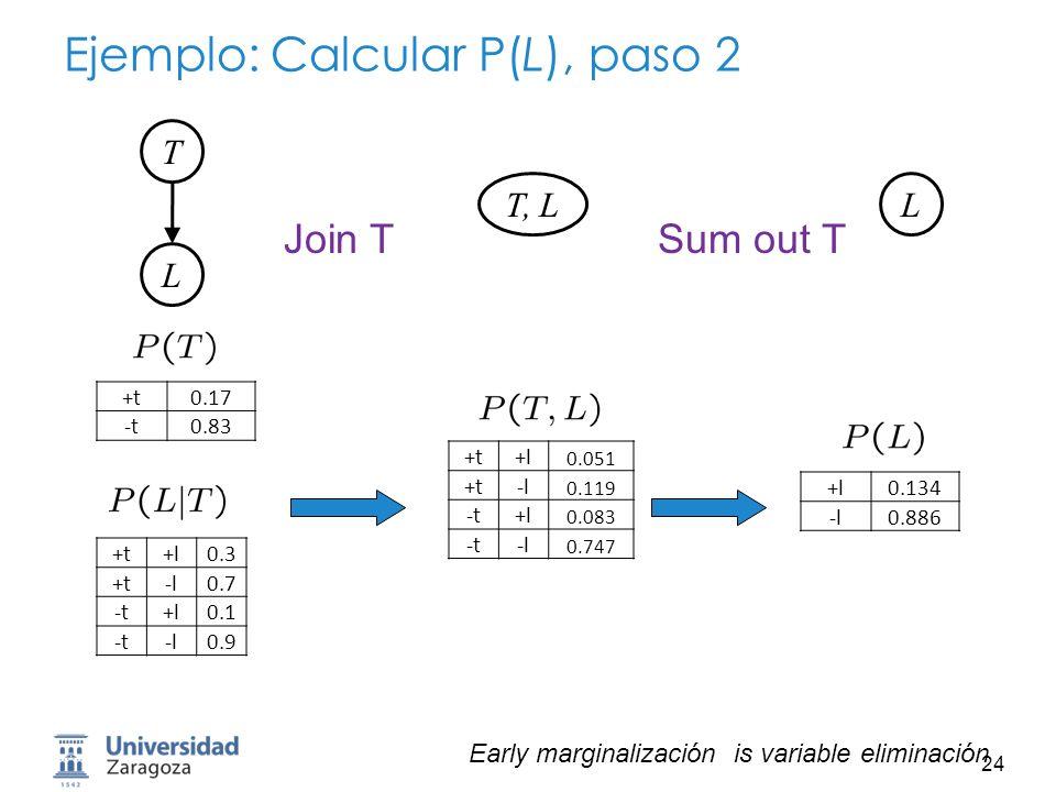 25 Evidencia Si hay evidencia, comenzar con factores que la seleccionen Si no hay evidencia los factores iniciales son: Para calcular P(L |+r), los factores iniciales son: Eliminar todas las variables que no sean query o evidencia +r0.1 -r0.9 +r+t0.8 +r-t0.2 -r+t0.1 -r-t0.9 +t+l0.3 +t-l0.7 -t+l0.1 -t-l0.9 +r0.1 +r+t0.8 +r-t0.2 +t+l0.3 +t-l0.7 -t+l0.1 -t-l0.9