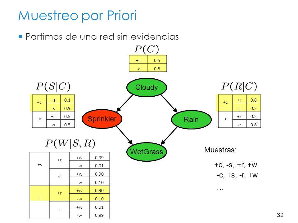 33 Muestreo por Priori Este proceso genera muestras con probabilidad: …es decir, la probabilidad conjunta de la Red Bayesiana Si el número de muestras de un evento es: Se cumple: Es decir, el procedimiento de muestreo es consistente