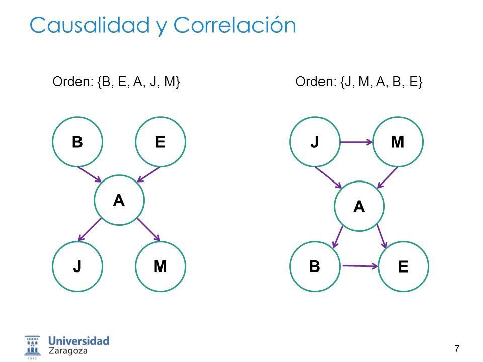 8 Causalidad y Correlación BE A JM MJ E B A Orden: {B, E, A, J, M} Orden: {M, J, E, B, A}