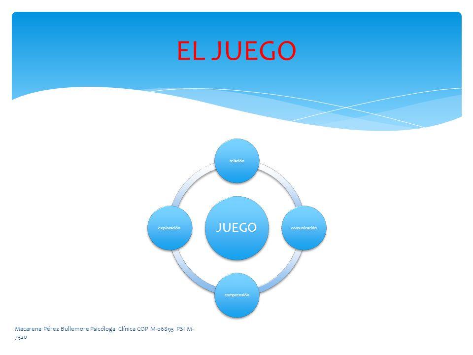 JUEGO relacióncomunicacióncomprensiónexploración EL JUEGO Macarena Pérez Bullemore Psicóloga Clínica COP M-06895 PSI M- 7320