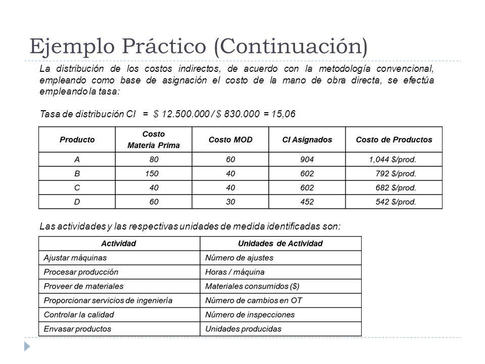 Ejemplo Práctico (Continuación) La distribución de los costos indirectos, de acuerdo con la metodología convencional, empleando como base de asignació