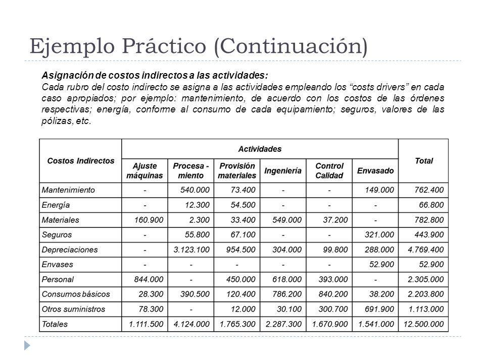 Ejemplo Práctico (Continuación) Asignación de costos indirectos a las actividades: Cada rubro del costo indirecto se asigna a las actividades empleand