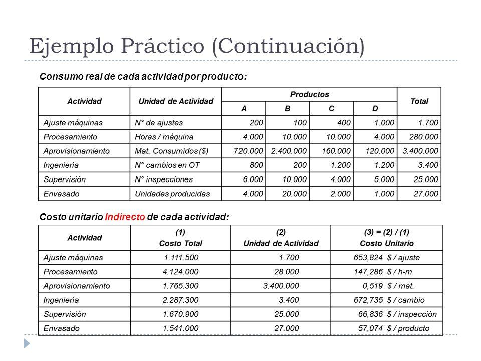 Ejemplo Práctico (Continuación) Consumo real de cada actividad por producto: Costo unitario Indirecto de cada actividad:
