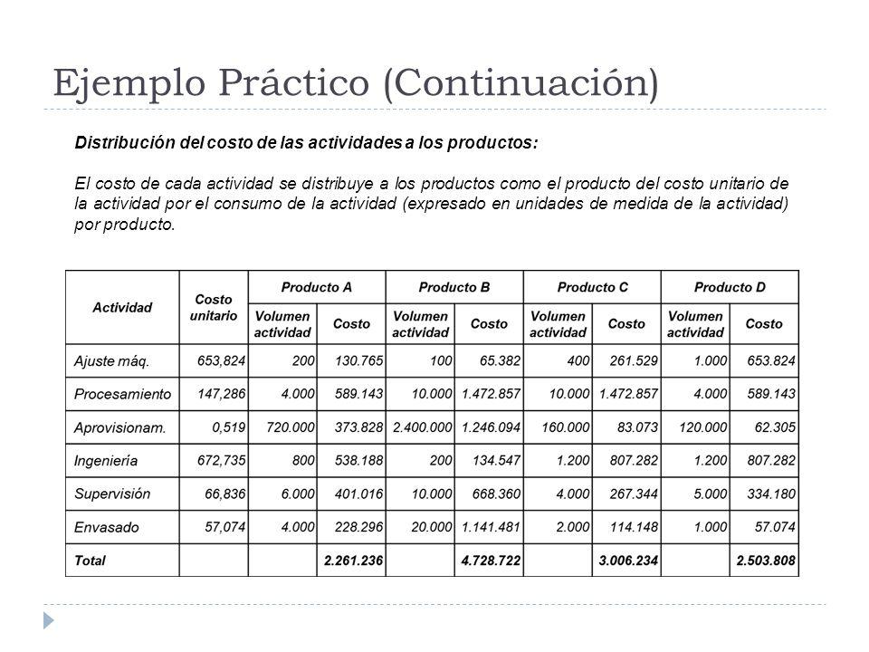 Ejemplo Práctico (Continuación) Distribución del costo de las actividades a los productos: El costo de cada actividad se distribuye a los productos co