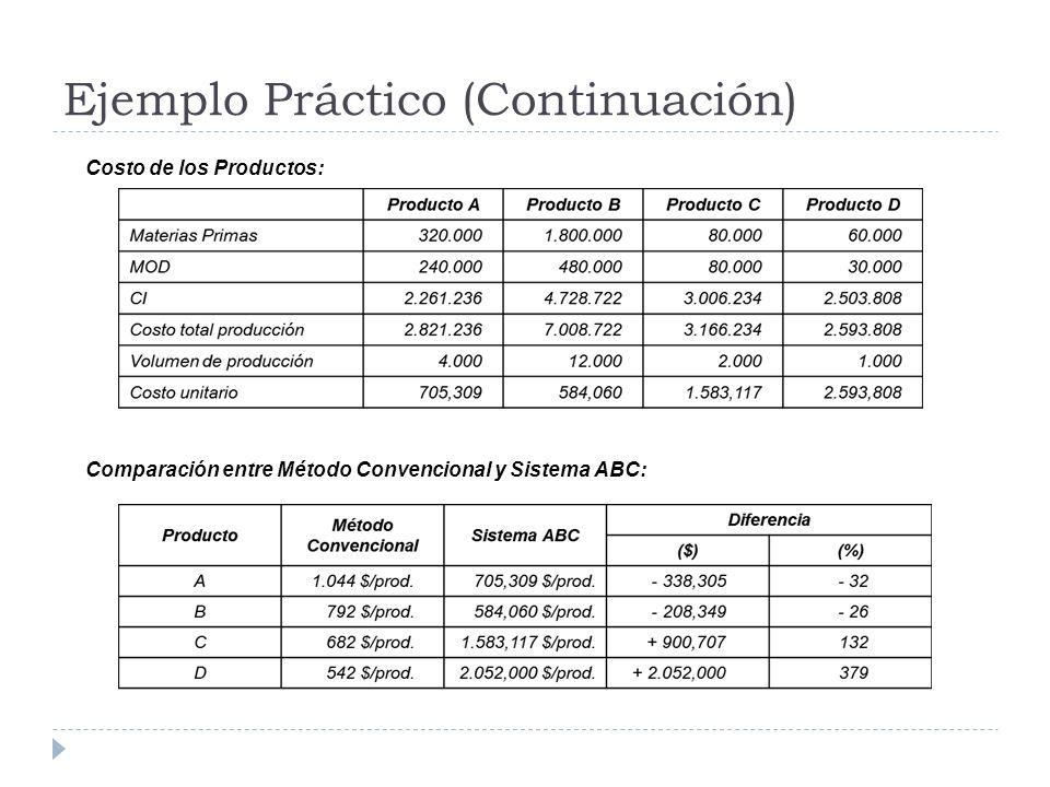 Ejemplo Práctico (Continuación) Costo de los Productos: Comparación entre Método Convencional y Sistema ABC: