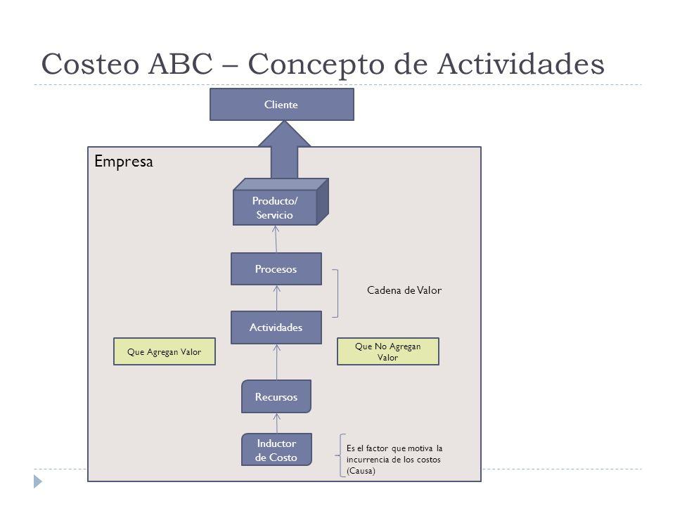 Costeo ABC – Concepto de Actividades Empresa Cliente Que Agregan Valor Que No Agregan Valor Cadena de Valor Procesos Actividades Recursos Inductor de