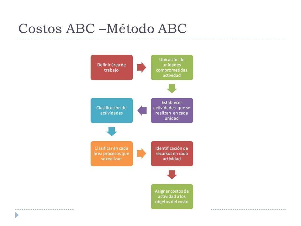 Costos ABC –Método ABC
