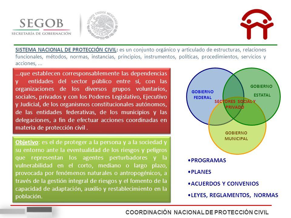 COORDINACIÓN NACIONAL DE PROTECCIÓN CIVIL SISTEMA NACIONAL DE PROTECCIÓN CIVIL: es un conjunto orgánico y articulado de estructuras, relaciones funcio