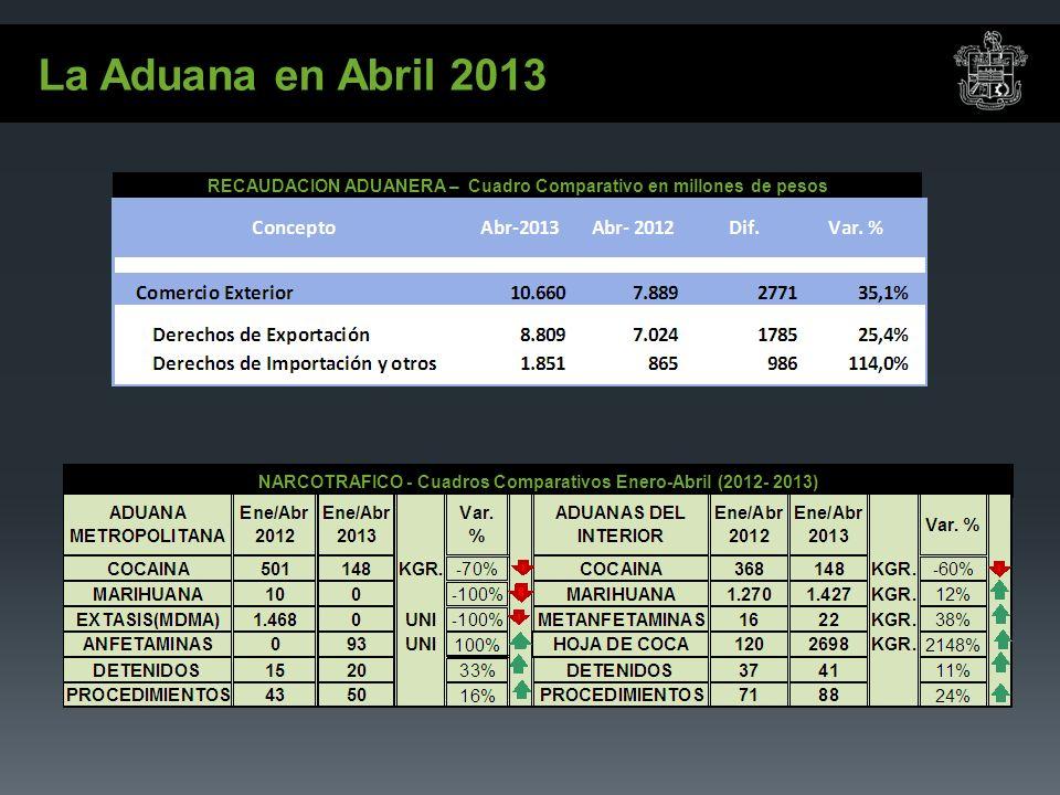 La Aduana en Abril 2013 NARCOTRAFICO - Cuadros Comparativos Enero-Abril (2012- 2013) RECAUDACION ADUANERA – Cuadro Comparativo en millones de pesos
