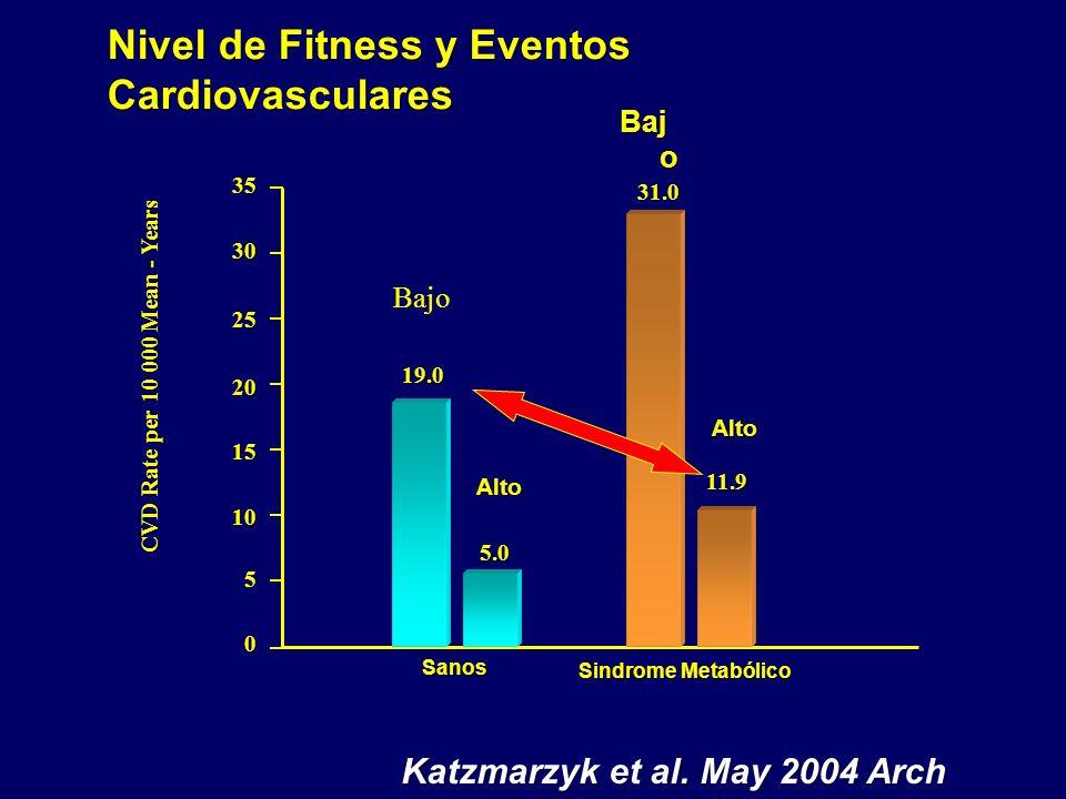 CVD Rate per 10 000 Mean - Years 30 25 20 15 10 5 0 19.0 5.0 31.0 11.9 Sindrome Metabólico 35 Sanos Katzmarzyk et al. May 2004 Arch Med Int,Vol 164 Ba