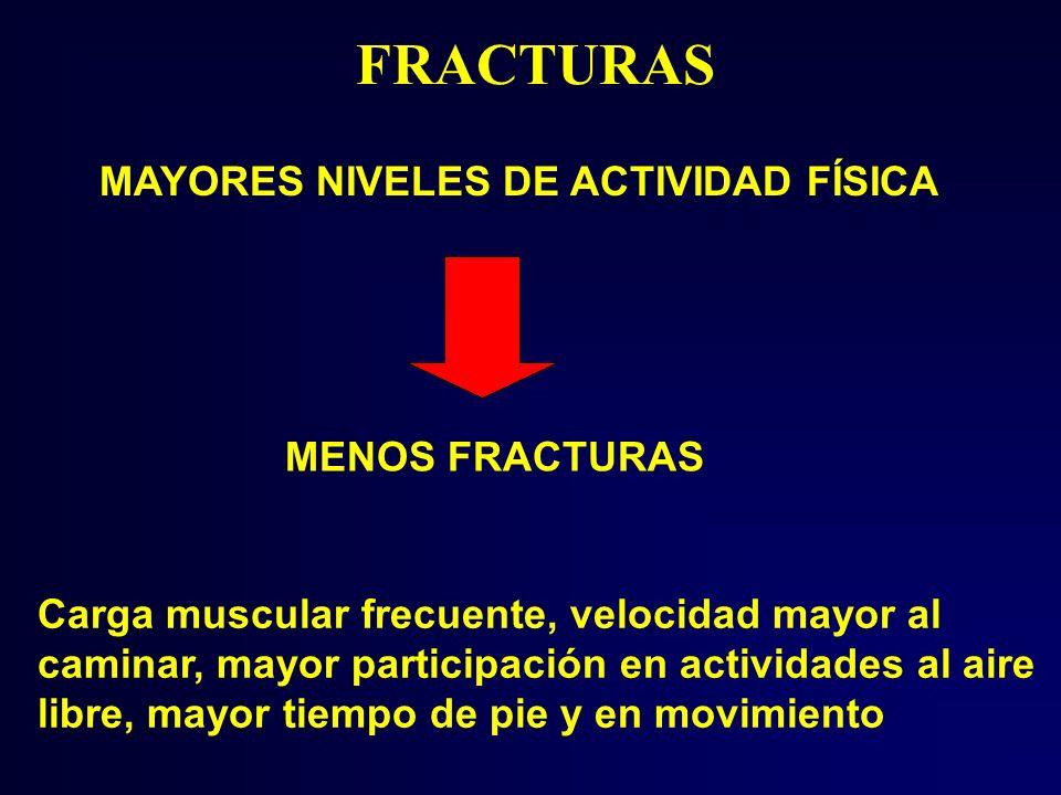 FRACTURAS MAYORES NIVELES DE ACTIVIDAD FÍSICA MENOS FRACTURAS Carga muscular frecuente, velocidad mayor al caminar, mayor participación en actividades