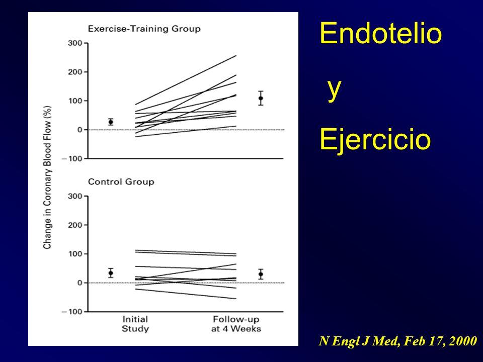 Función Endotelial Circulation. 2005 Feb 8;111(5):555-62.