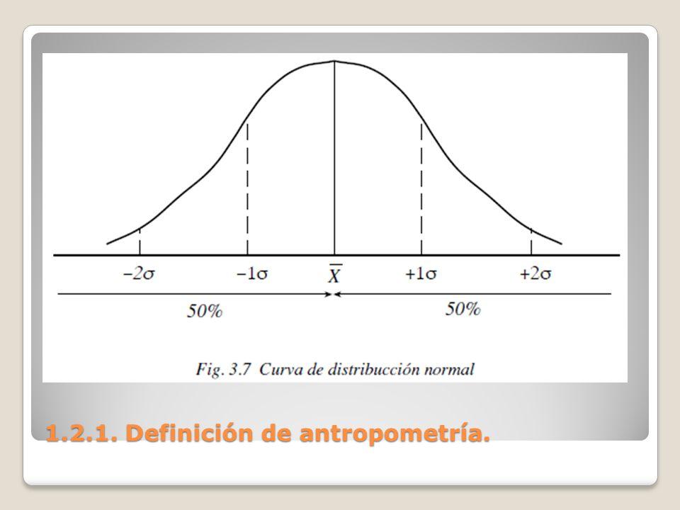 1.2.1. Definición de antropometría. 1.2.1. Definición de antropometría.