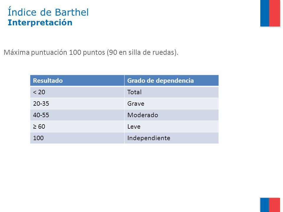 Índice de Barthel Interpretación Máxima puntuación 100 puntos (90 en silla de ruedas). ResultadoGrado de dependencia < 20Total 20-35Grave 40-55Moderad