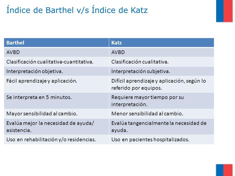 Índice de Barthel v/s Índice de Katz BarthelKatz AVBD Clasificación cualitativa-cuantitativa.Clasificación cualitativa. Interpretación objetiva.Interp