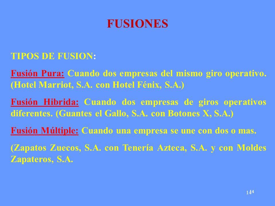 14 FUSIONES TIPOS DE FUSION: Fusión Pura: Cuando dos empresas del mismo giro operativo. (Hotel Marriot, S.A. con Hotel Fénix, S.A.) Fusión Hibrida: Cu