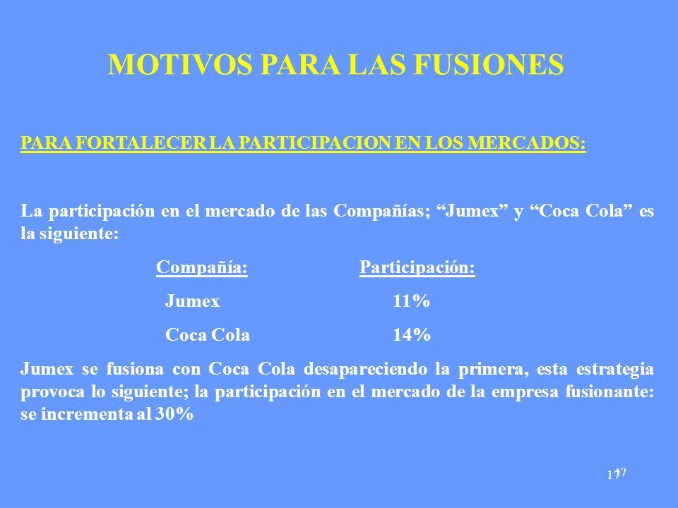 17 MOTIVOS PARA LAS FUSIONES PARA FORTALECER LA PARTICIPACION EN LOS MERCADOS: La participación en el mercado de las Compañías; Jumex y Coca Cola es la siguiente: Compañía: Participación: Jumex 11% Coca Cola 14% Jumex se fusiona con Coca Cola desapareciendo la primera, esta estrategia provoca lo siguiente; la participación en el mercado de la empresa fusionante: se incrementa al 30%