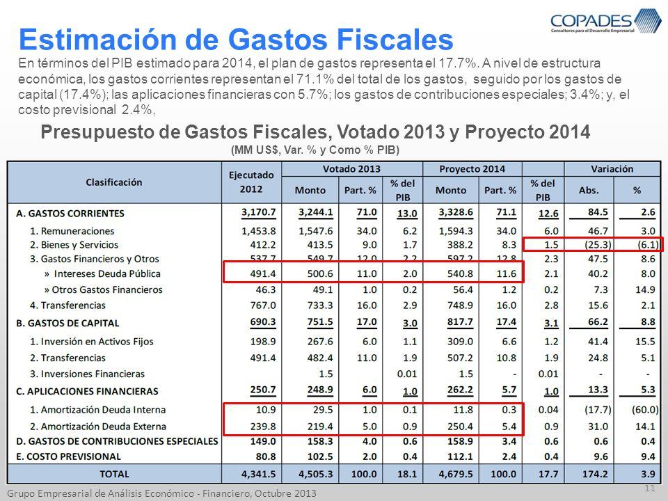 Estimación de Gastos Fiscales 11 Grupo Empresarial de Análisis Económico - Financiero, Octubre 2013 En términos del PIB estimado para 2014, el plan de