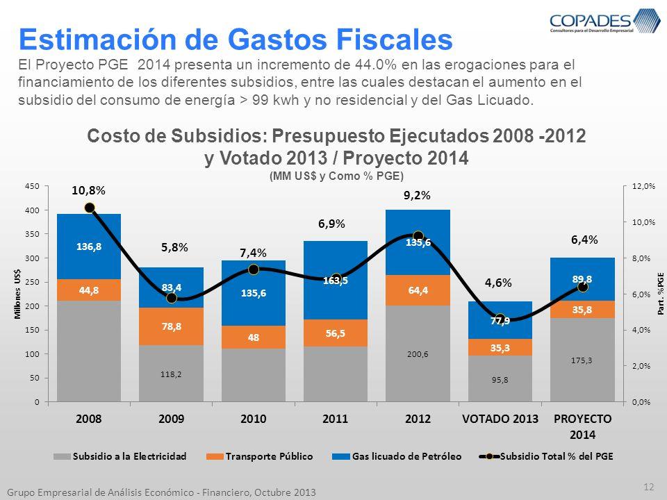 Estimación de Gastos Fiscales 12 Grupo Empresarial de Análisis Económico - Financiero, Octubre 2013 El Proyecto PGE 2014 presenta un incremento de 44.